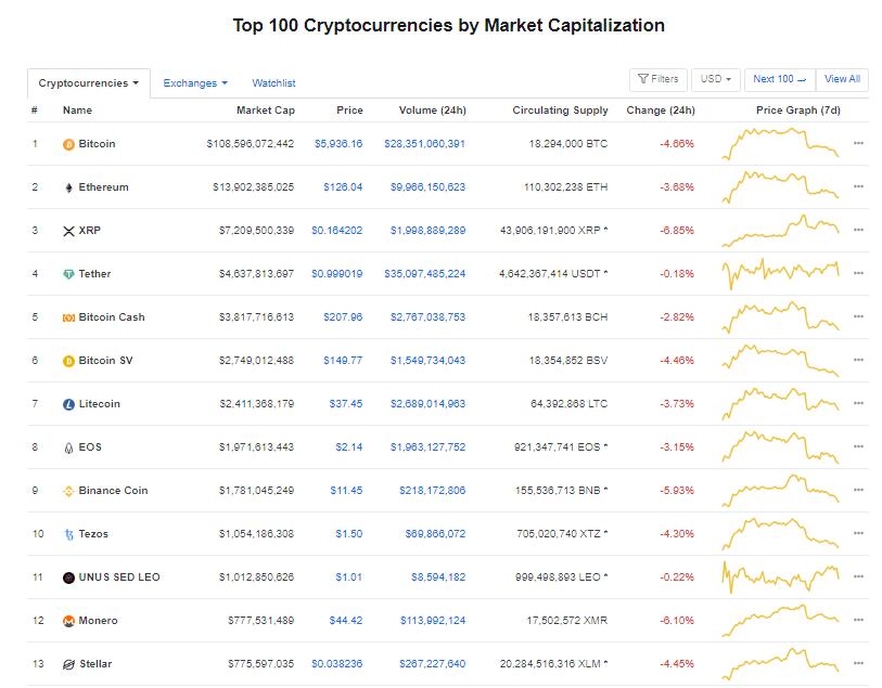 Nhóm 10 đồng tiền kĩ thuật số hàng đầu theo giá trị thị trường hôm nay (30/3) (nguồn: CoinMarketCap)