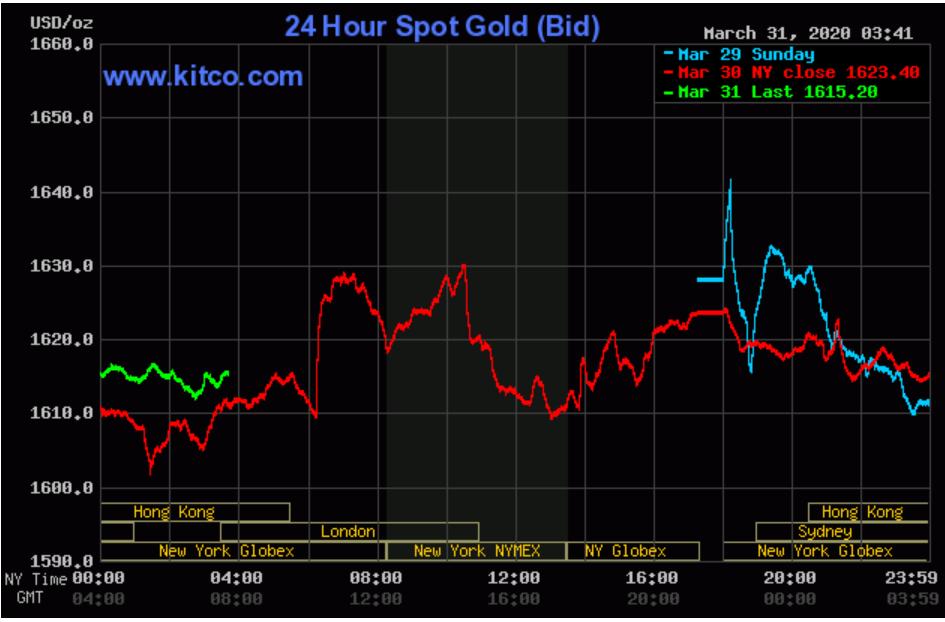 Giá vàng thế giới ngừng tăng, thấp hơn vàng SJC hơn 2,3 triệu đồng/lượng - Ảnh 1.