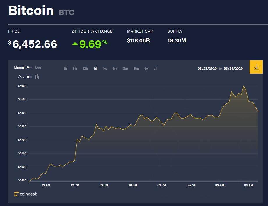 Chỉ số giá bitcoin hôm nay (31/3) (nguồn: CoinDesk)