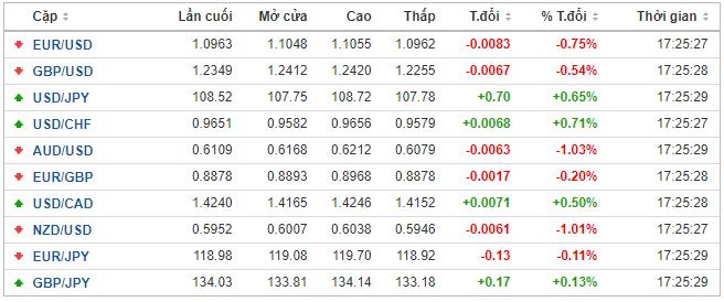 Thị trường ngoại hối hôm nay 31/3: Đồng USD củng cố sức mạnh - Ảnh 1.