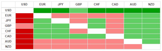 Thị trường ngoại hối hôm nay 31/3: Đồng USD củng cố sức mạnh - Ảnh 3.