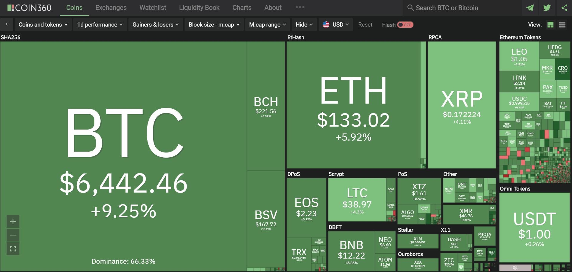 Toàn cảnh thị trường tiền kĩ thuật số hôm nay (31/3) (Nguồn: Coin360.com)