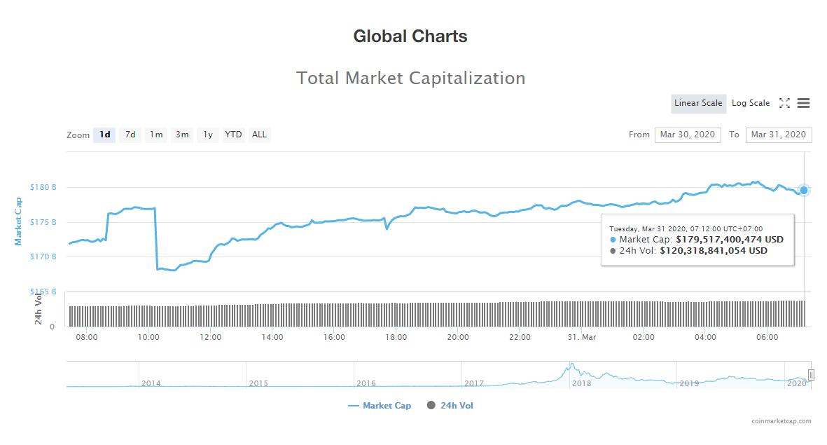 Tổng giá trị thị trường và khối lượng giao dịch tiền kĩ thuật số hôm nay (31/3) (nguồn: CoinMarketCap)