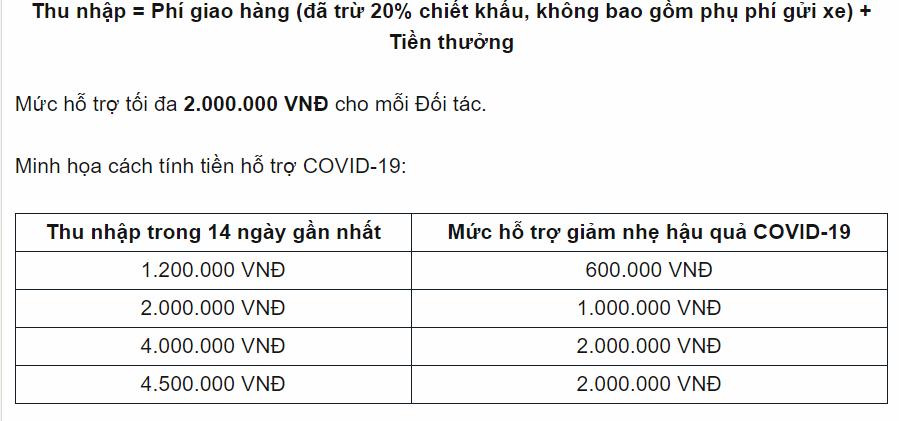 Sau Grab, thêm một công ty gọi xe công nghệ tại Việt Nam hỗ trợ đảm bảo thu nhập cho tài xế dương tính hoặc phải đi cách li vì COVID-19 - Ảnh 1.