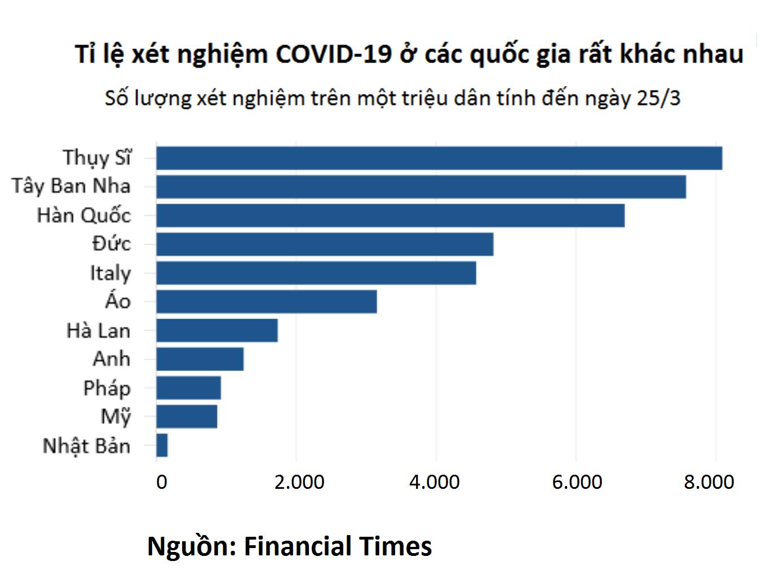 Bí ẩn về tỉ lệ tử vong thực sự của COVID-19 - Ảnh 2.