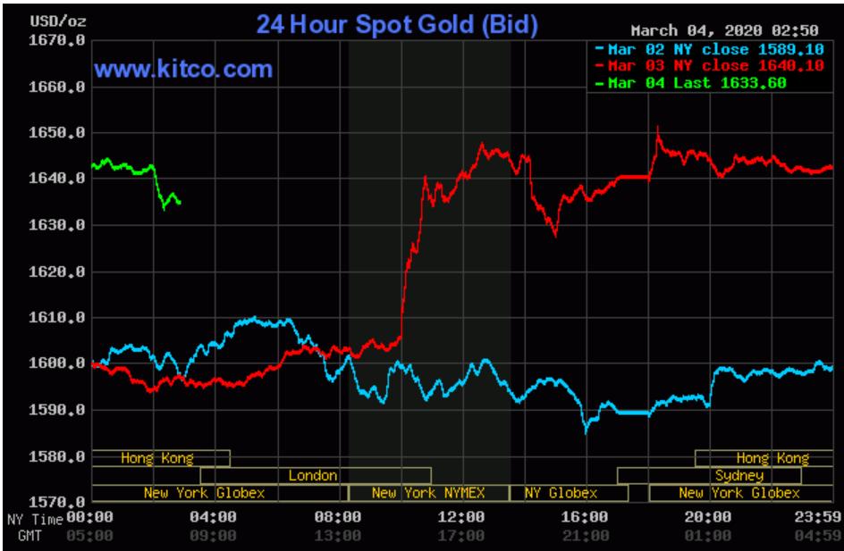 Giá vàng lên nhanh rồi xuống nhanh, người dân chờ đợi lịch sử tăng giá sẽ lặp lại - Ảnh 2.