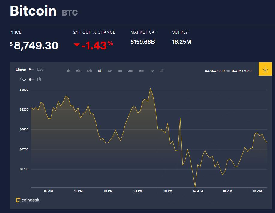 Chỉ số giá bitcoin hôm nay (4/3) (nguồn: CoinDesk)