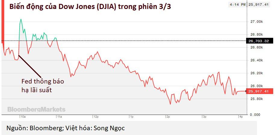 Dow Jones lao dốc gần 800 điểm dù Fed hạ lãi suất khẩn cấp, Tổng thống Trump đòi Fed phải giảm thêm - Ảnh 1.