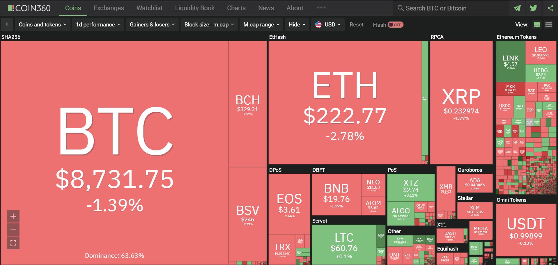 Toàn cảnh thị trường tiền kĩ thuật số hôm nay (4/3) (Nguồn: Coin360.com)
