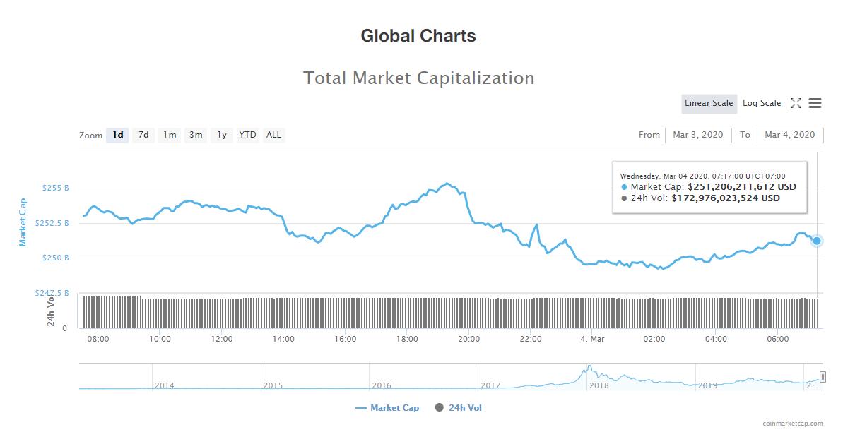 Tổng giá trị thị trường và khối lượng giao dịch tiền kĩ thuật số hôm nay (4/3) (nguồn: CoinMarketCap)