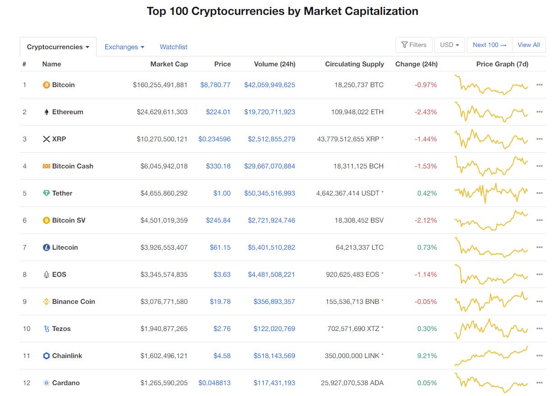 Nhóm 10 đồng tiền kĩ thuật số hàng đầu theo giá trị thị trường hôm nay (4/3) (nguồn: CoinMarketCap)