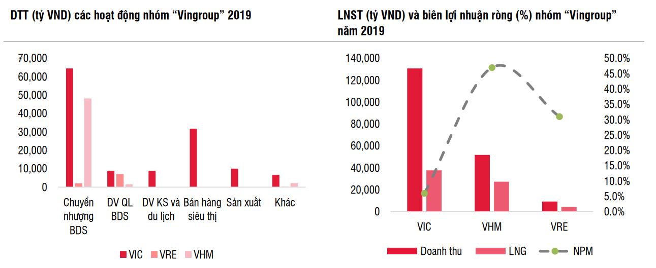 """SSI: Cổ phiếu họ nhà """"Vin"""" chiếm 62% tổng doanh thu toàn ngành bất động sản - Ảnh 1."""