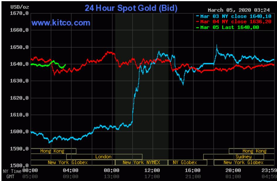 Sụt giảm khi vàng thế giới tăng, giá vàng SJC cao hơn vàng thế giới chưa đến 1 triệu đồng/lượng - Ảnh 2.