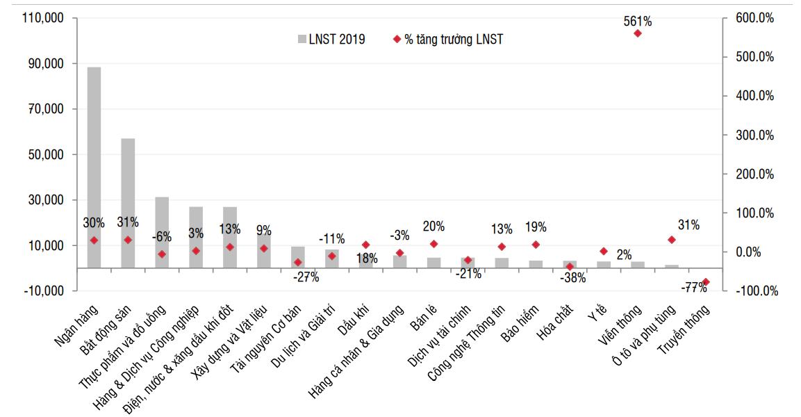 SSI Research: Lợi nhuận của hai nhóm ngành dẫn đầu, ngân hàng và bất động sản tăng hơn 30% trong năm 2019 - Ảnh 1.