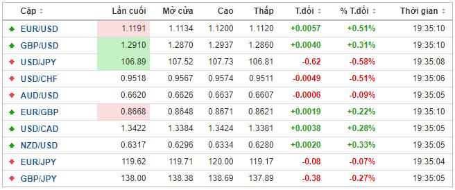 Thị trường ngoại hối hôm nay 5/3: Đồng USD cần Fed hạ lãi suất mạnh tay hơn? - Ảnh 1.