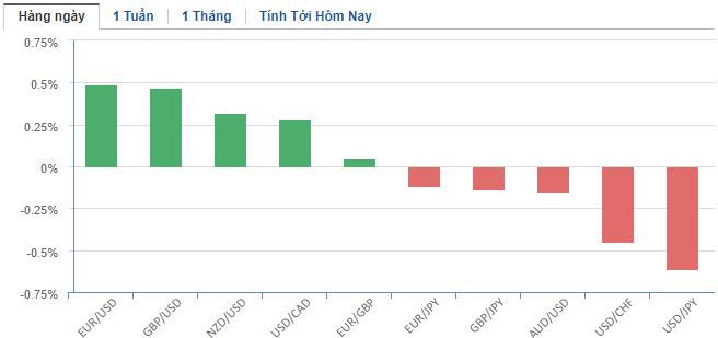 Thị trường ngoại hối hôm nay 5/3: Đồng USD cần Fed hạ lãi suất mạnh tay hơn? - Ảnh 2.