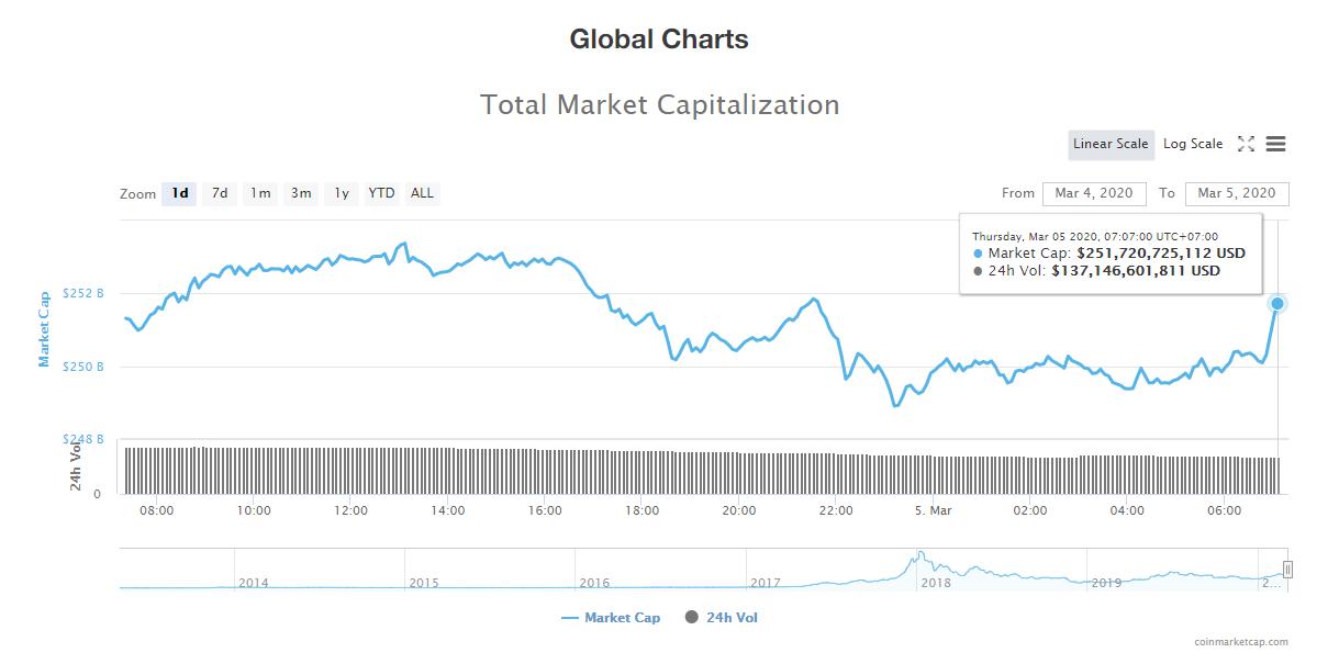 Tổng giá trị thị trường và khối lượng giao dịch tiền kĩ thuật số hôm nay (5/3) (nguồn: CoinMarketCap)