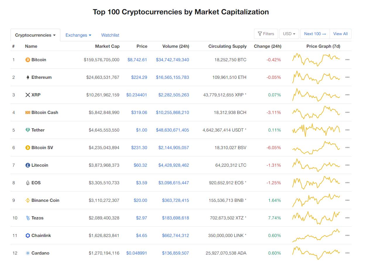 Nhóm 10 đồng tiền kĩ thuật số hàng đầu theo giá trị thị trường hôm nay (5/3) (nguồn: CoinMarketCap)