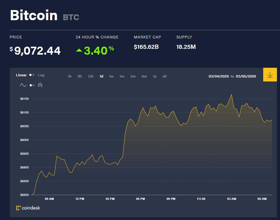 Chỉ số giá bitcoin hôm nay (6/3) (nguồn: CoinDesk)