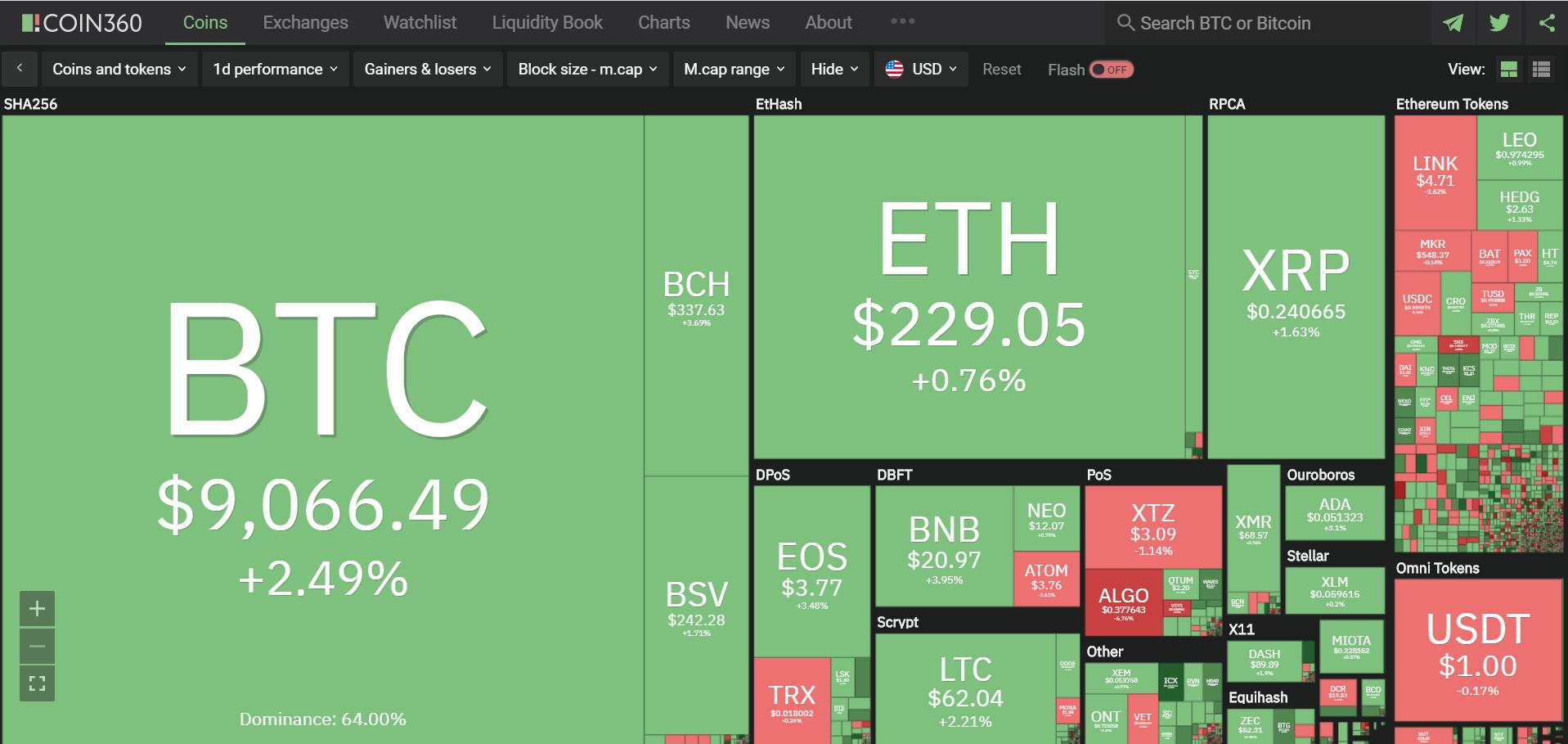Toàn cảnh thị trường tiền kĩ thuật số hôm nay (6/3) (Nguồn: Coin360.com)
