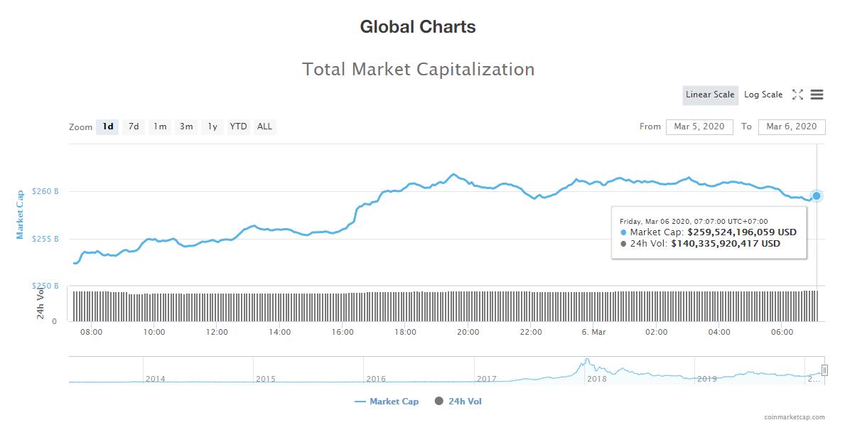 Tổng giá trị thị trường và khối lượng giao dịch tiền kĩ thuật số hôm nay (6/3) (nguồn: CoinMarketCap)
