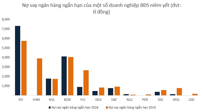 Tăng vay nợ, doanh nghiệp BĐS vẫn báo lãi tăng trưởng - Ảnh 1.