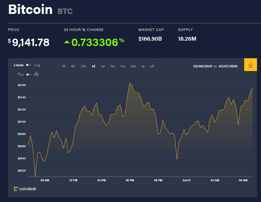 Chỉ số giá bitcoin hôm nay (7/3) (nguồn: CoinDesk)