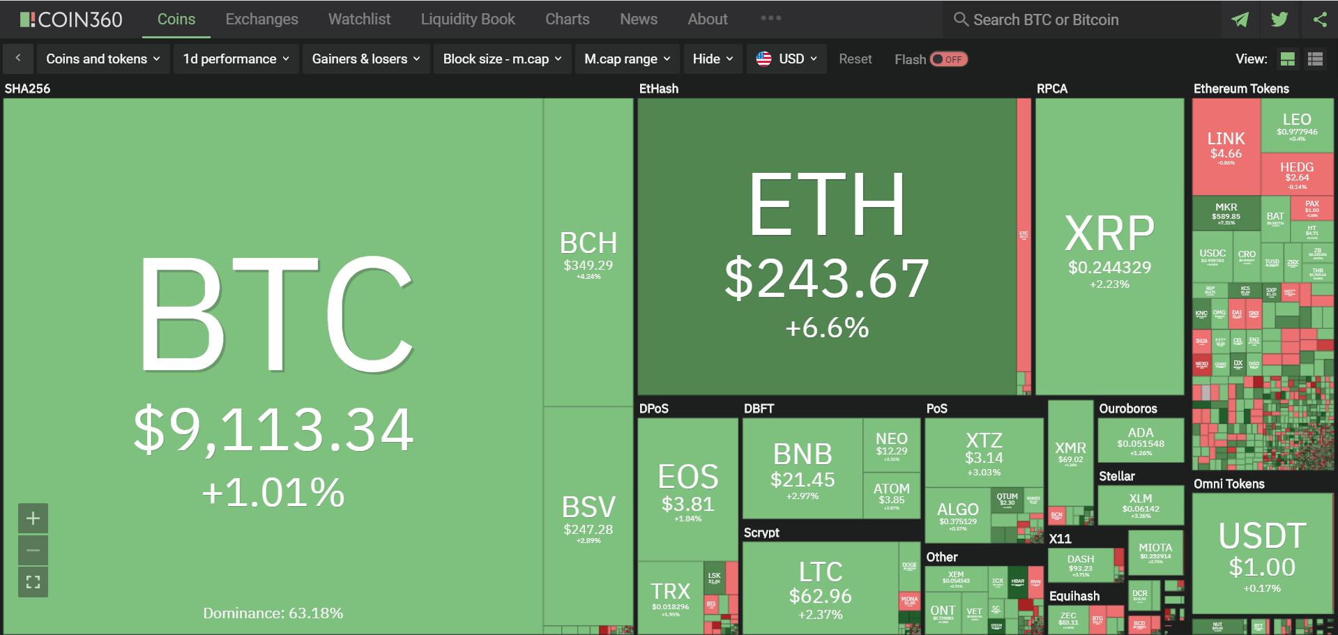 Toàn cảnh thị trường tiền kĩ thuật số hôm nay (7/3) (Nguồn: Coin360.com)