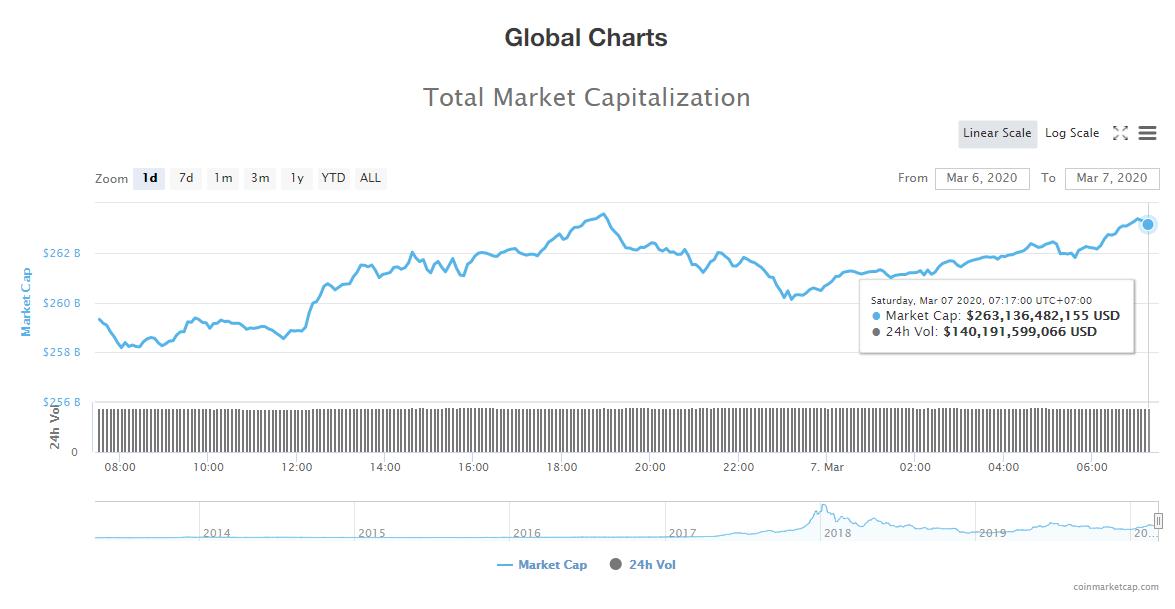 Tổng giá trị thị trường và khối lượng giao dịch tiền kĩ thuật số hôm nay (7/3) (nguồn: CoinMarketCap)