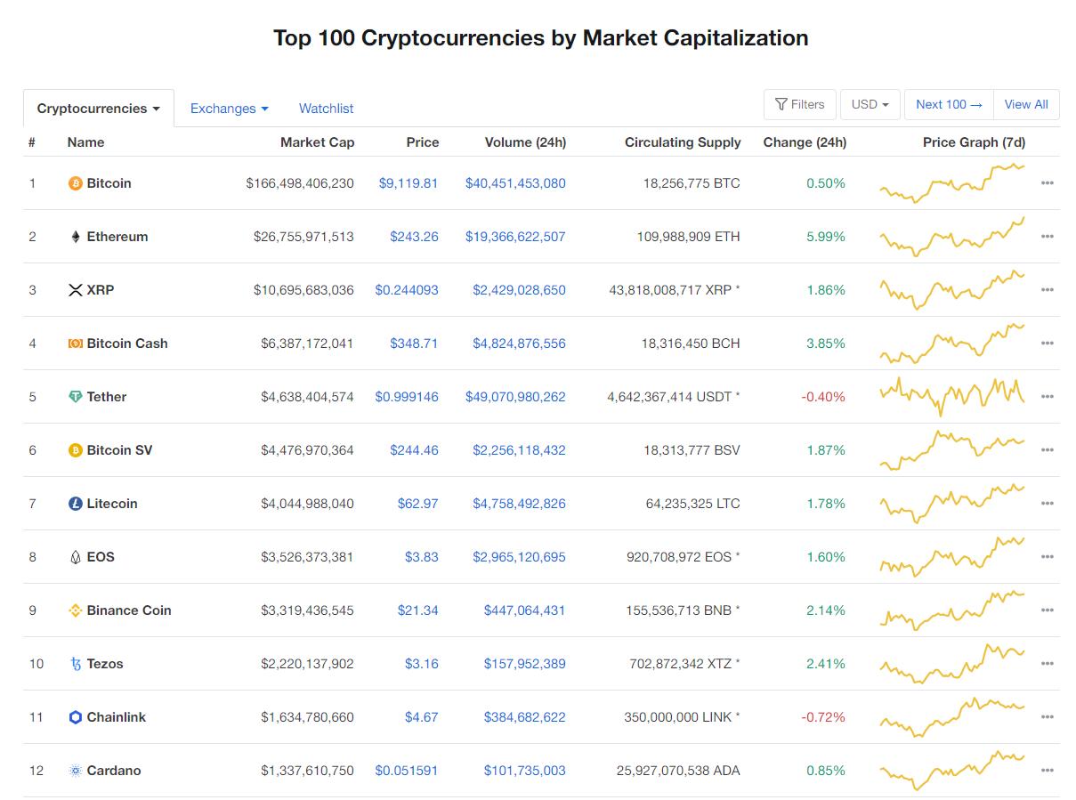 Nhóm 10 đồng tiền kĩ thuật số hàng đầu theo giá trị thị trường hôm nay (7/3) (nguồn: CoinMarketCap)