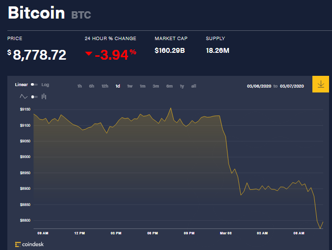 Chỉ số giá bitcoin hôm nay (8/3) (nguồn: CoinDesk)