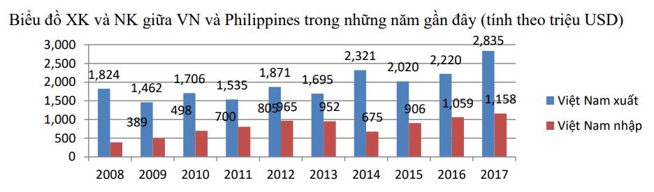 Thương vụ Việt Nam tại Philippines - Ảnh 3.