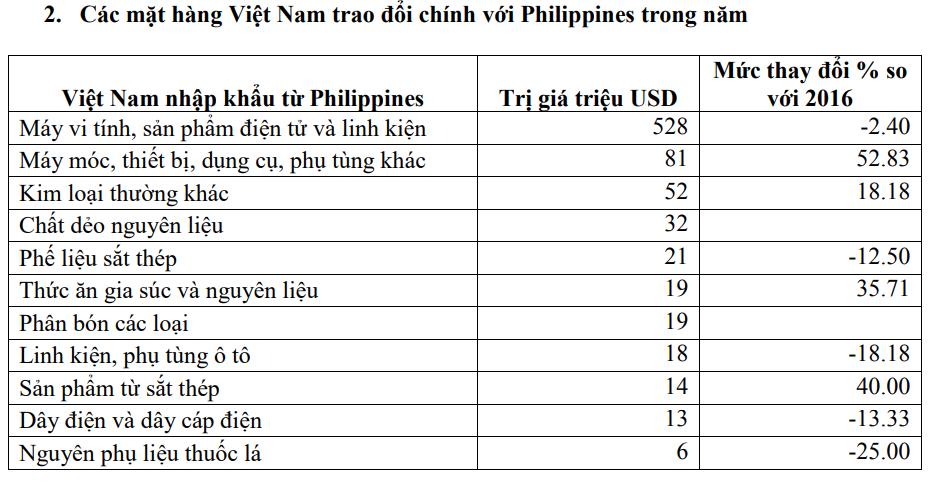 Thương vụ Việt Nam tại Philippines - Ảnh 5.