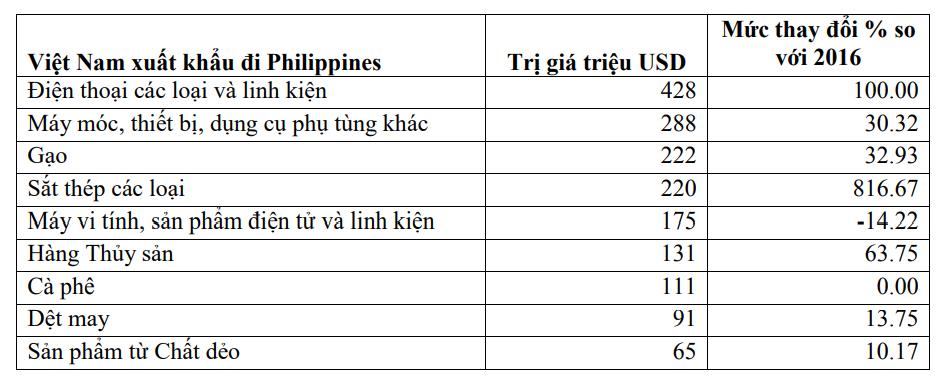 Thương vụ Việt Nam tại Philippines - Ảnh 6.