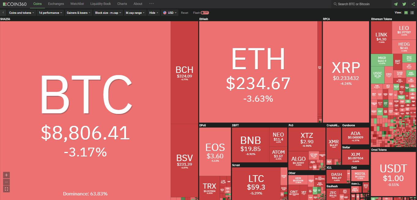 Toàn cảnh thị trường tiền kĩ thuật số hôm nay (8/3) (Nguồn: Coin360.com)
