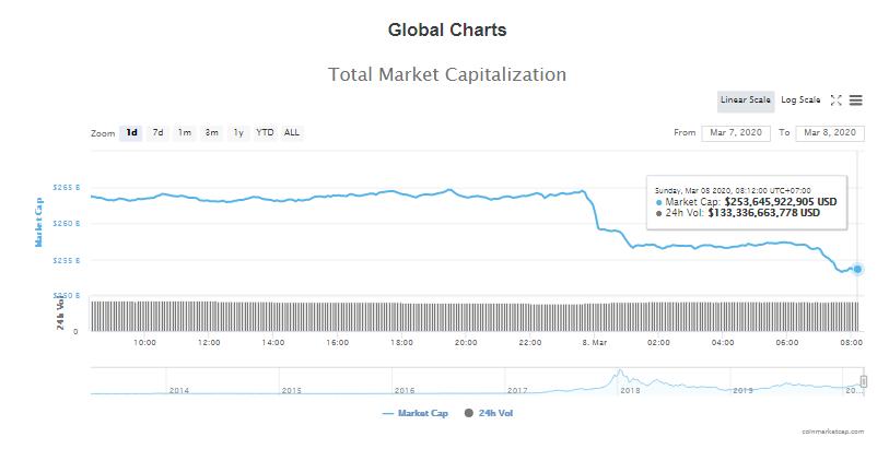 Tổng giá trị thị trường và khối lượng giao dịch tiền kĩ thuật số hôm nay (8/3) (nguồn: CoinMarketCap)