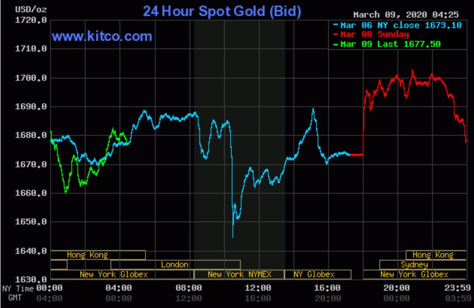 Giá vàng SJC tụt mốc 48 triệu đồng/lượng khi vàng thế giới chững lại vì dầu thô lao dốc - Ảnh 2.