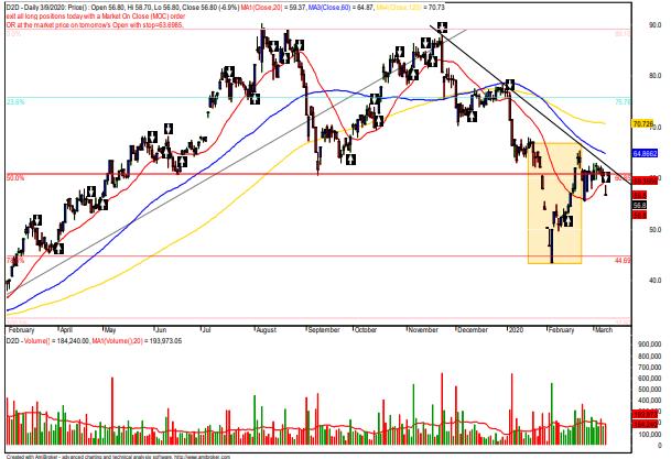 Cổ phiếu tâm điểm ngày 10/3: TNG, MSR, D2D - Ảnh 3.