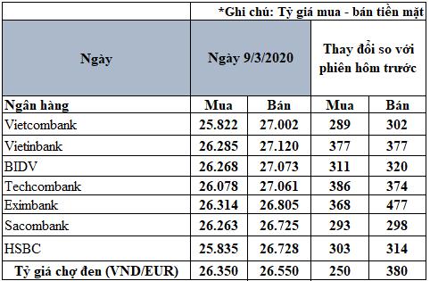 Tỷ giá đồng Euro hôm nay 9/3: Giá Euro ngân hàng tăng mạnh, đồng loạt vượt mốc 26.700 VND/EUR - Ảnh 2.