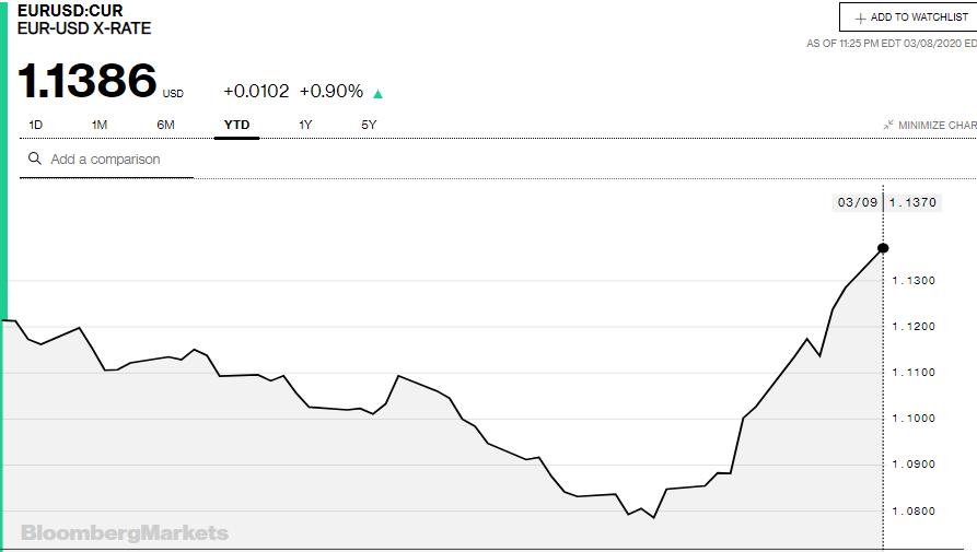 Tỷ giá đồng Euro hôm nay 9/3: Giá Euro ngân hàng tăng mạnh, đồng loạt vượt mốc 26.700 VND/EUR - Ảnh 3.