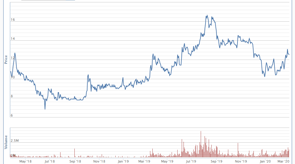 4 tỉ cổ phiếu GVR sẽ giao dịch trên HOSE từ 17/3 - Ảnh 1.