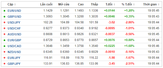 Thị trường ngoại hối hôm nay 9/3: Giá dầu thô lao dốc 30%, khiến đồng USD giảm gần 3% so với yen Nhật - Ảnh 1.