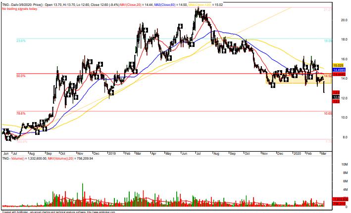 Cổ phiếu tâm điểm ngày 10/3: TNG, MSR, D2D - Ảnh 2.