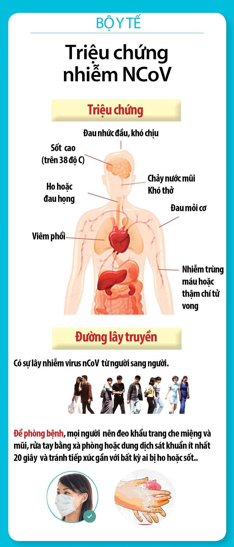 Những biểu hiện của bệnh viêm đường hô hấp cấp COVID-19 - Ảnh 2.