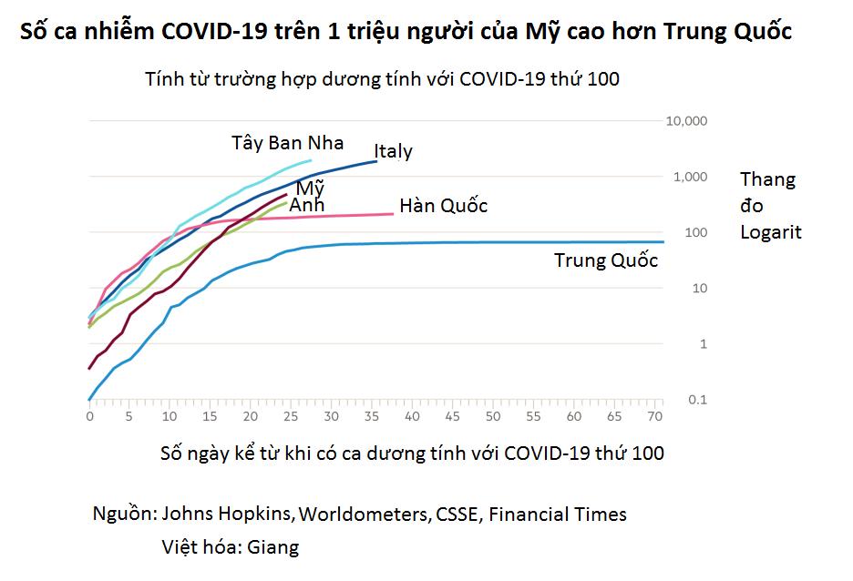 COVID-19: Bi kịch của hai siêu cường thế giới - Ảnh 4.