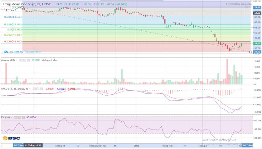 Cổ phiếu tâm điểm ngày 2/4: BVH, MSN, VTP, HDB - Ảnh 1.
