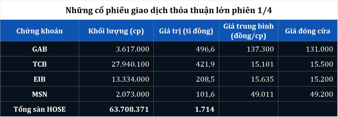 Giao dịch thỏa thuận kỉ lục gần 500 tỉ đồng cổ phiếu GAB sau thông tin sáp nhập FLC Faros - Ảnh 1.