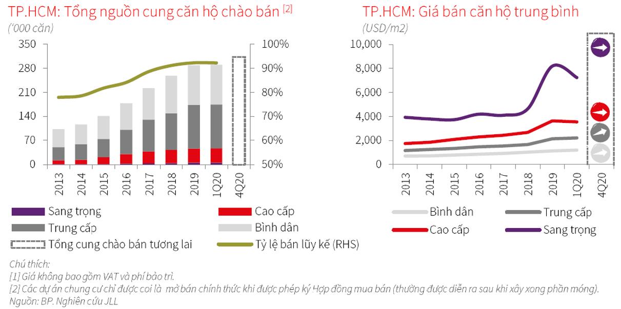 TP HCM: 1.980 căn hộ được mở bán chính thức trong quí đầu năm - Ảnh 2.