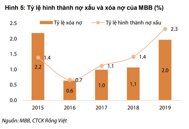 Khả năng phục hồi tăng trưởng cao từ hoạt động bancassurance của MBBank sẽ tương đối khó khăn - Ảnh 1.