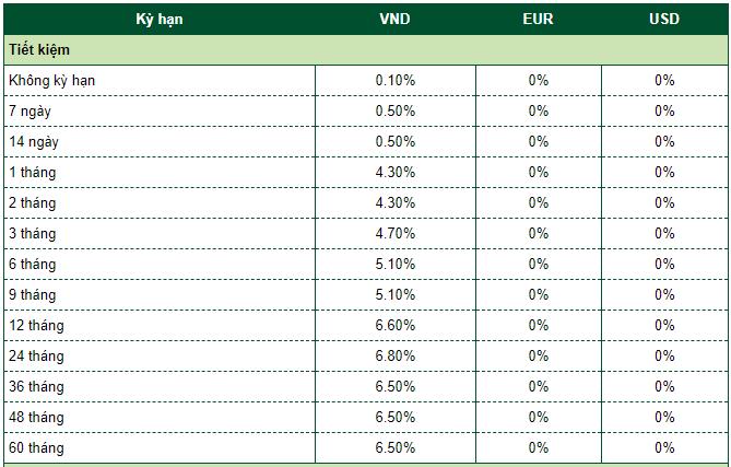 Lãi suất ngân hàng Vietcombank mới nhất tháng 4/2020: Cao nhất là 6,8%/năm - Ảnh 2.